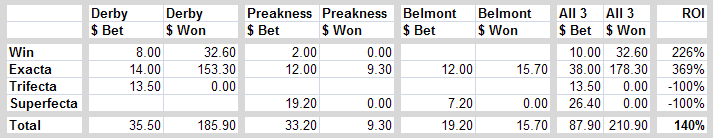 Triple Crown Summary